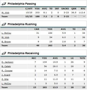 Eagles players stats vs Redskins